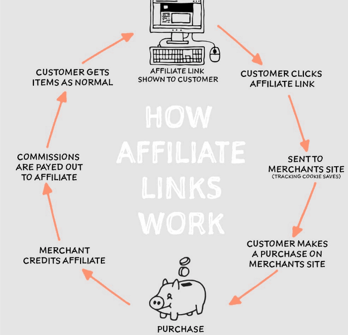 How Do Affiliate Links Work? And How to Use Them to Your Full Advantage?