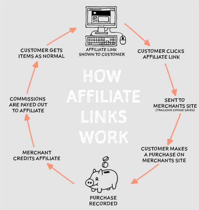 How do affiliate links really work?