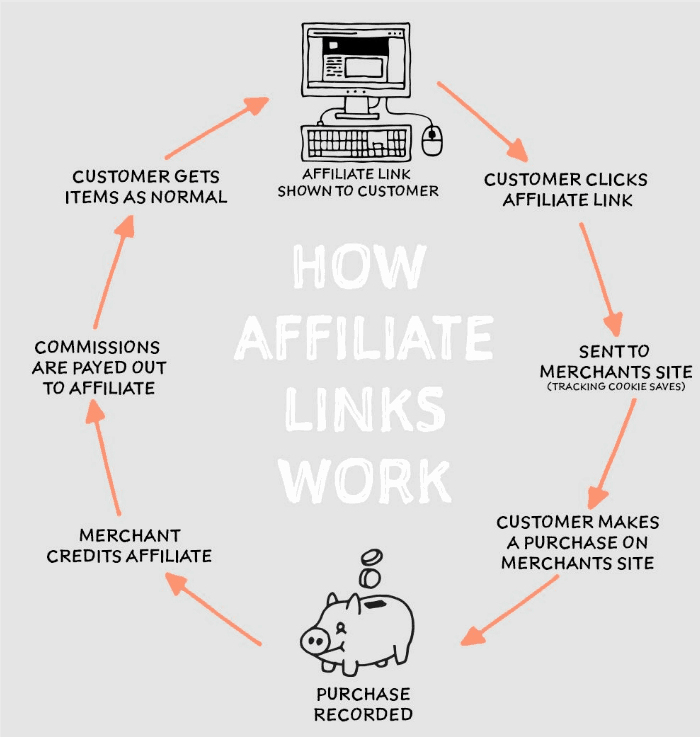 How do affiliate links really work?