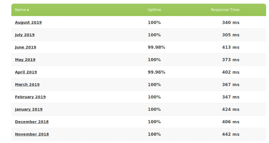 Greengeeks has a near-perfect uptime!