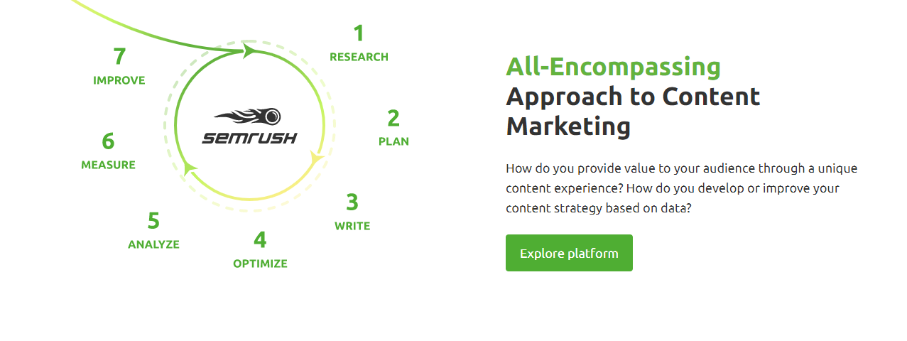 SEMrush content marketing platform