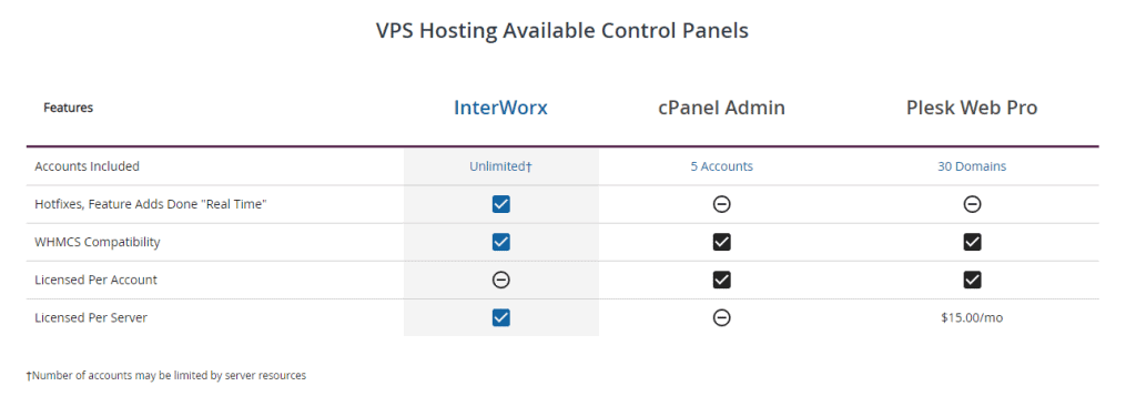 Liquid Web different control panels