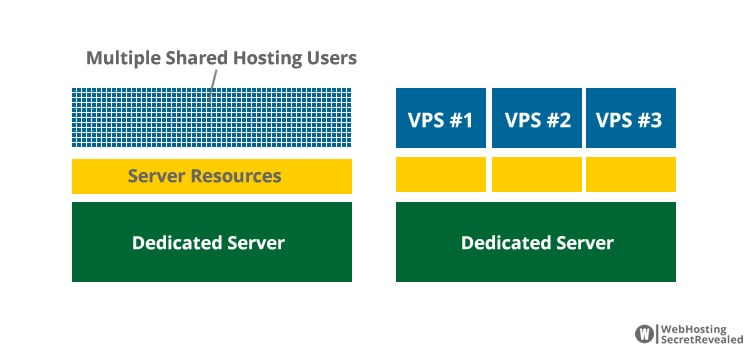 Multiple VPS instances are divided by Hypervisor
