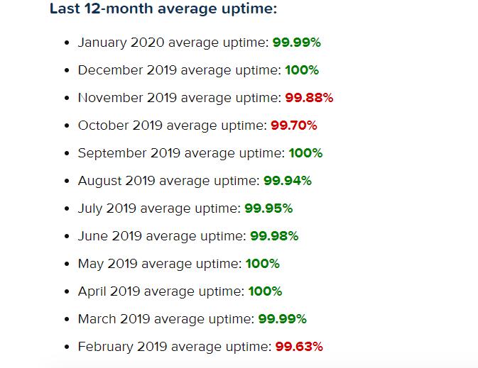 HostPapa uptime stats