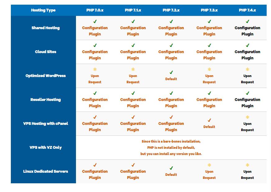 Linux hosting PHP HostGator