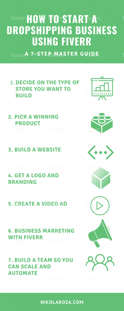 How to start a dropshipping business using Fiverr- a 7-step master guide